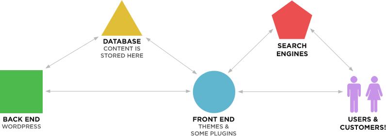 wordpress-site-diagram