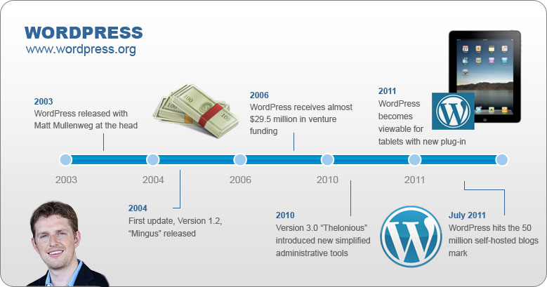 A Byte in WordPress History