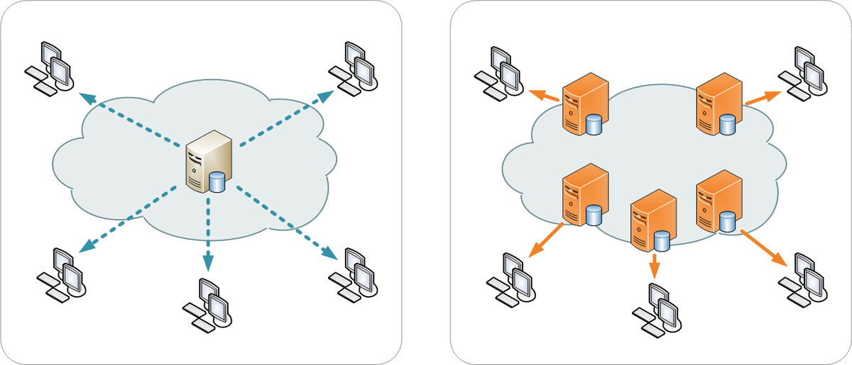 Content Delivery Network CDN diagram