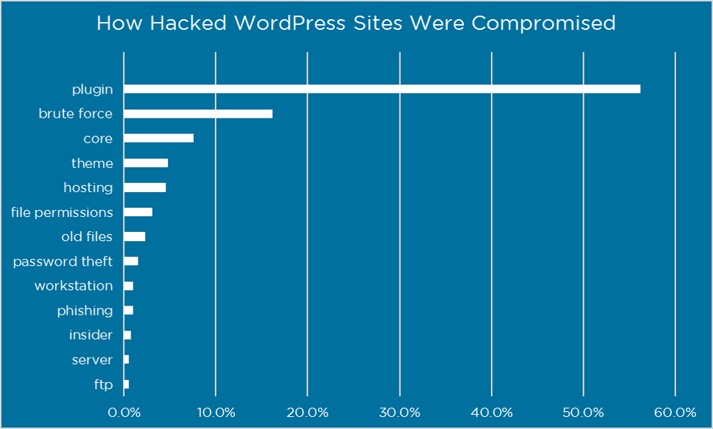 WordPress sites attacking statistics so far