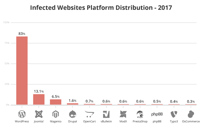 infected WordPress websites platform distribution
