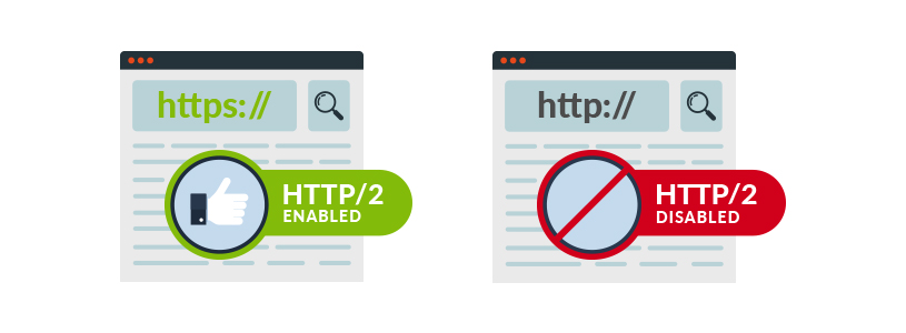 Image 15 - HTTP/2: What Is It and Why It Matters for a WordPress Site