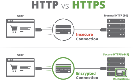 WordPress SSL Certificates: What Are They and Why Are They Important? 1