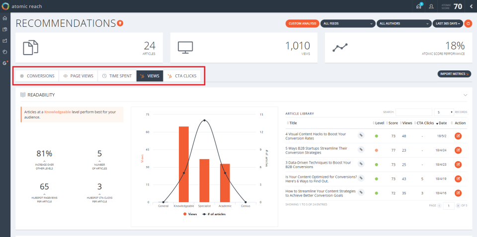 Atomic Reach marketing automation tool