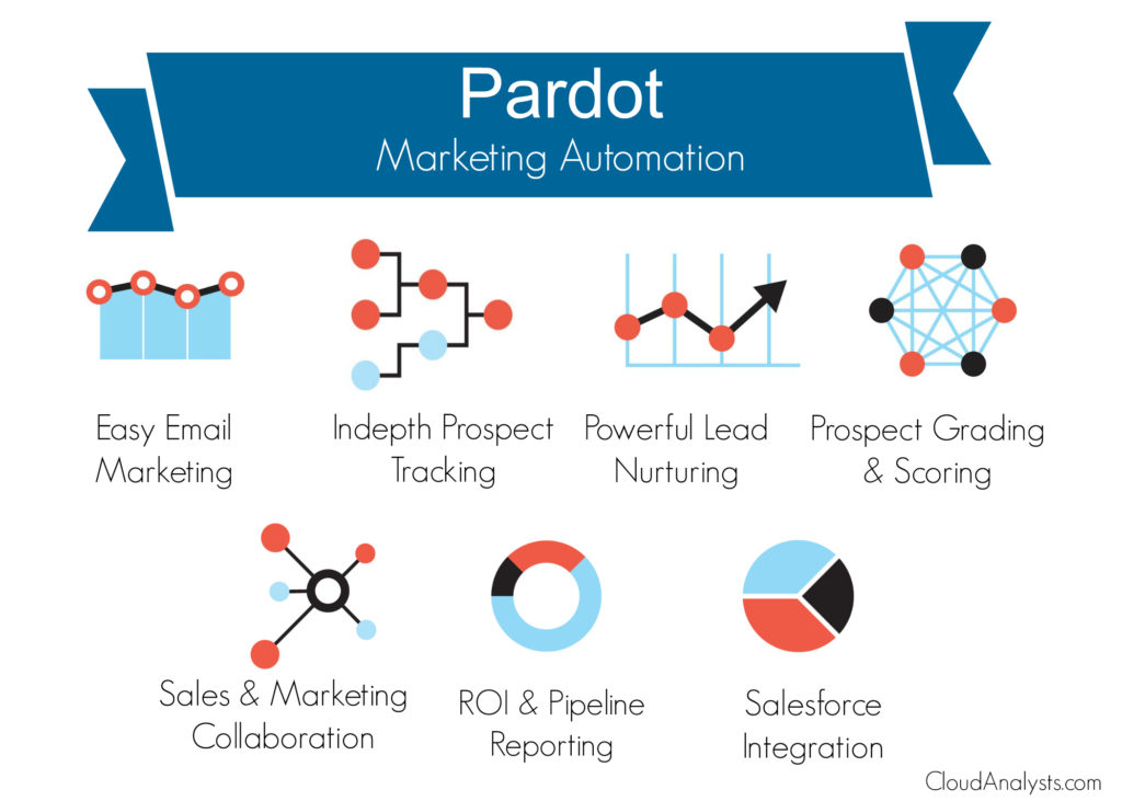Pardot marketing automation tool
