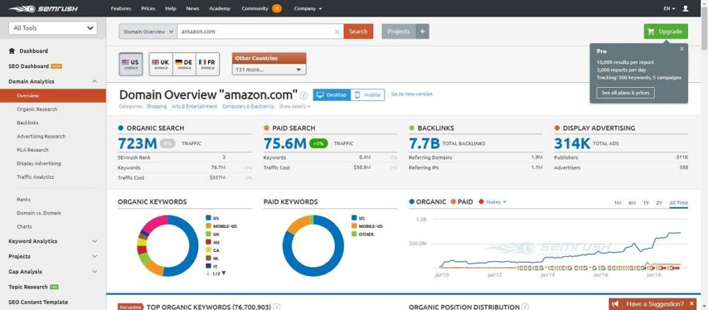 SEMRush automation marketing tool