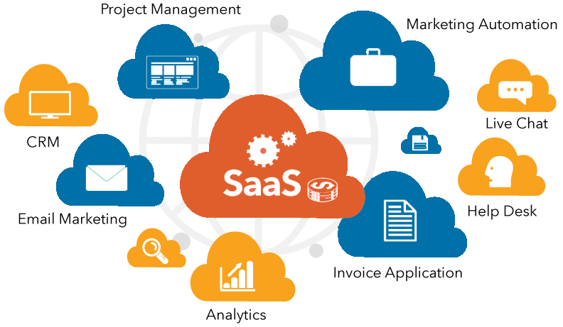 Marketing Automation Tools for SaaS