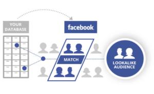 Targeting per pubblico avanzato su Facebook Ads