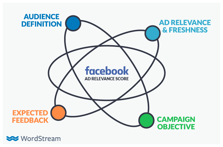 Facebook Ads Advantage