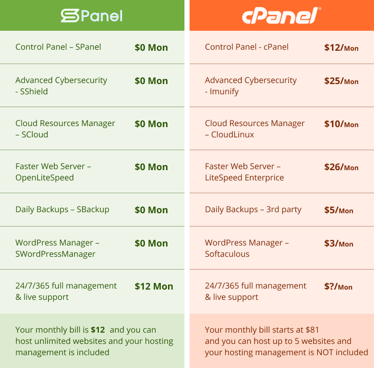 Comparison between SPanel Vs. cPanel